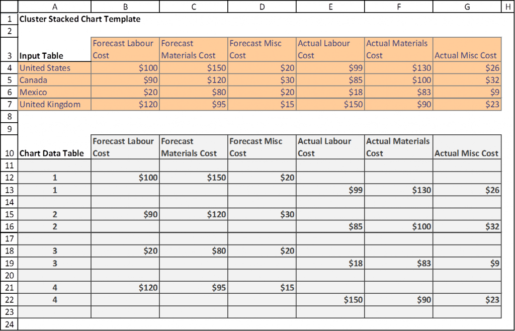 Table cells layout for a clustered stacked table