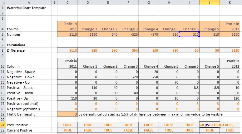 Waterfall Chart Template Download With Instructions Supports