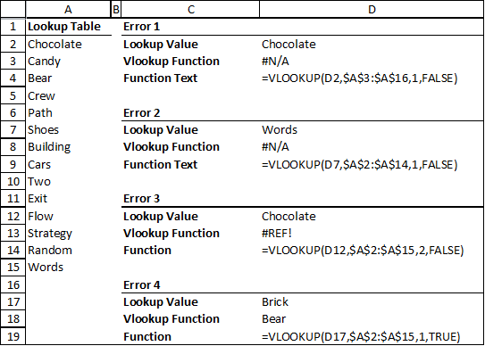 How To Fix The Vlookup Function Help It Doesn't Work And Give Me. Top Mon Vlookup Errors. Worksheet. Worksheetfunction Vlookup Doesn T Work At Mspartners.co