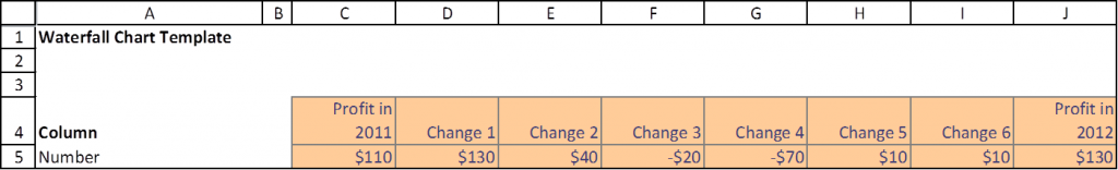 Screenshot of input cells for the waterfall chart