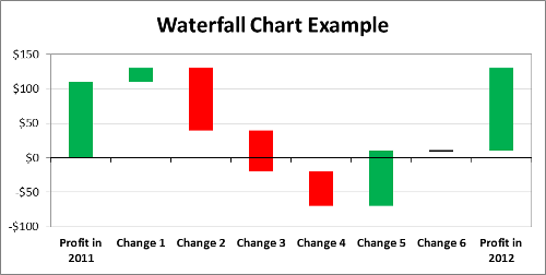Example of waterfall chart with negative values
